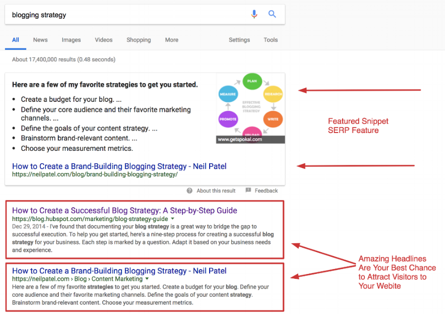 Google SERPs for Blogging Strategy