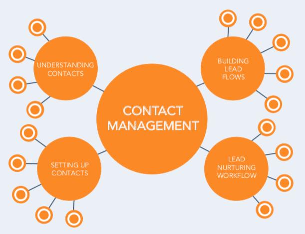 HubSpot Contact Management Example