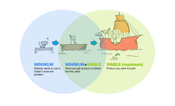 minimum viable product venn diagram