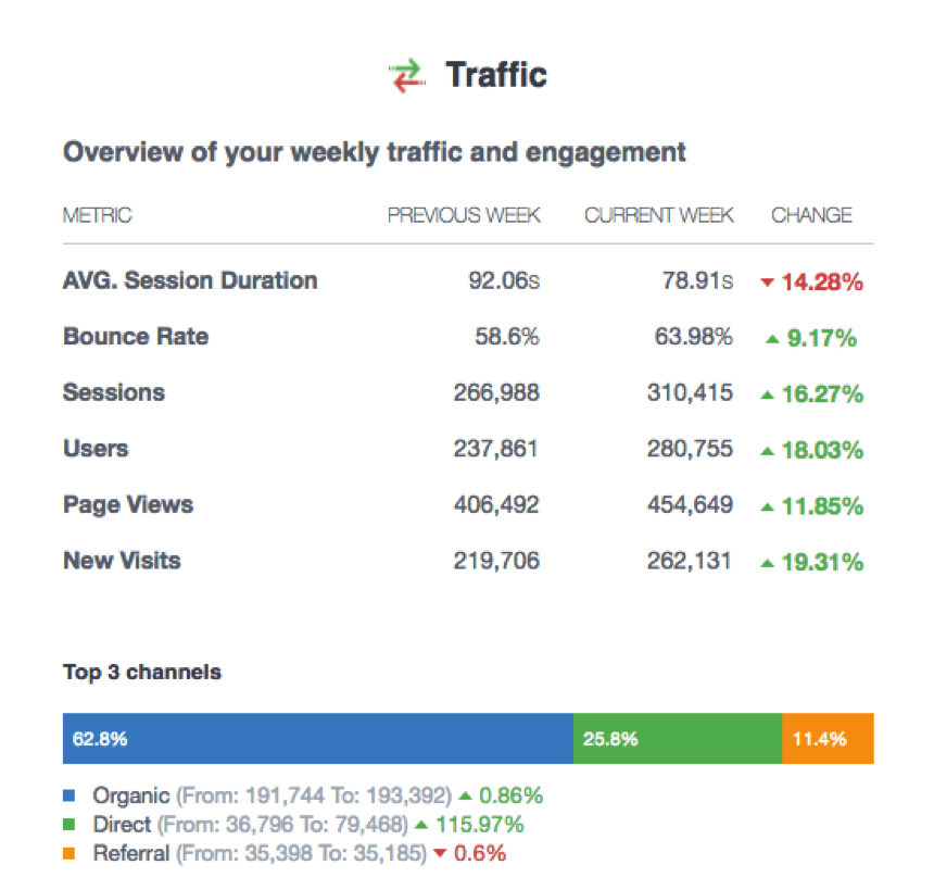 Weekly SEO Reports