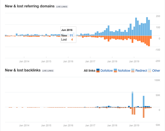 ahrefs-new-and-lost-graphs-1
