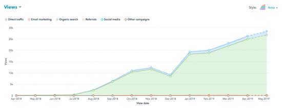 blog-post-traffic-chart