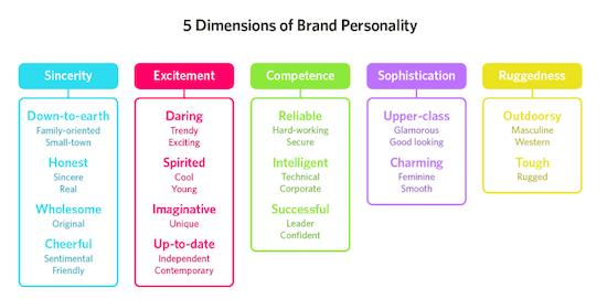 brand-dynamics-chart