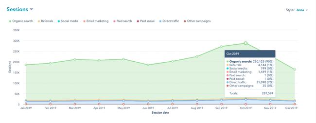 HubSpot graph detailing source of traffic