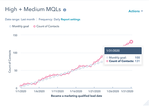graph showing number of qualified MQLs for the month