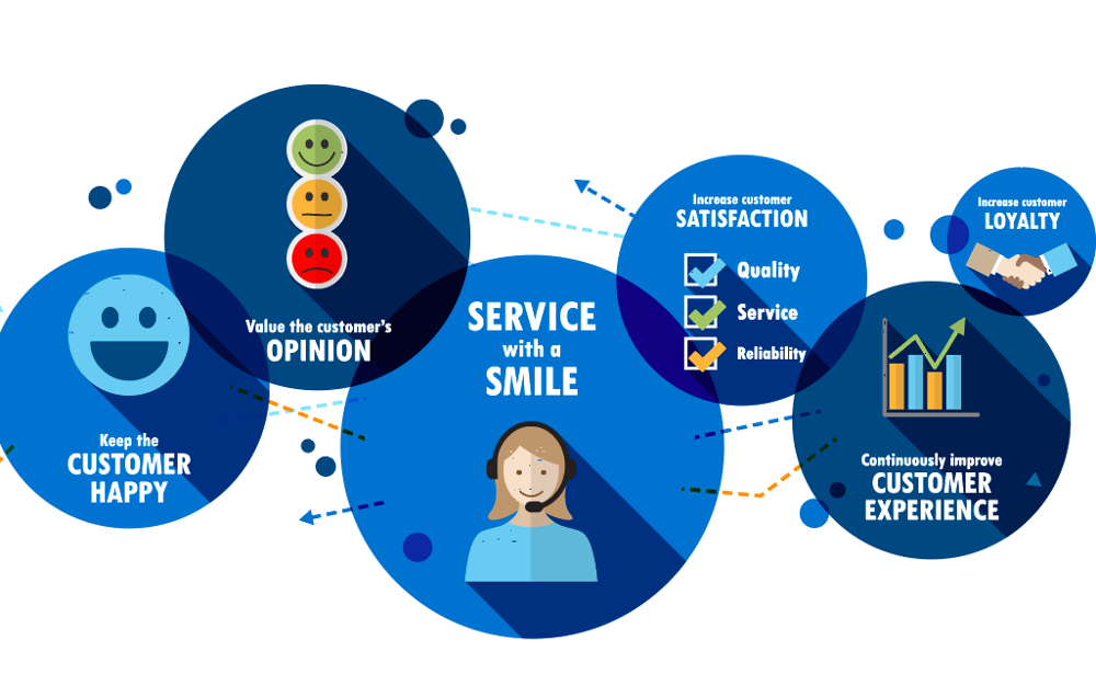 customer service trends 2019
