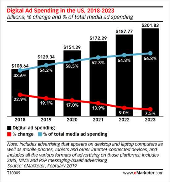 digital-advertising-stats