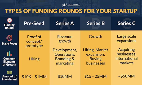 funding types for your startup infographic