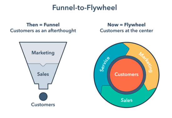 funnel-to-flywheel-chart