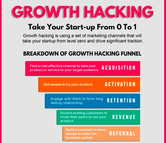 What Is Growth Hacking? Learn Why It Matters and How to Get