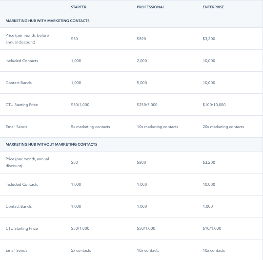 hubspot-contact-pricing-tiers