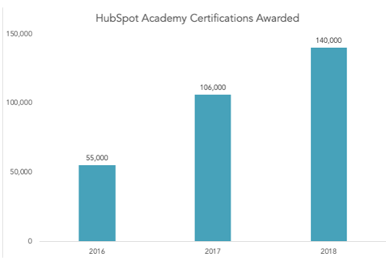 hubspot-data