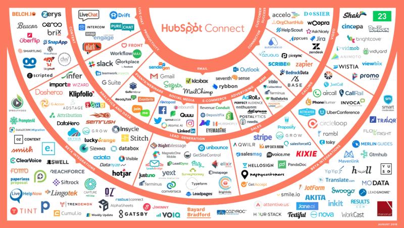 hubspot-integrations