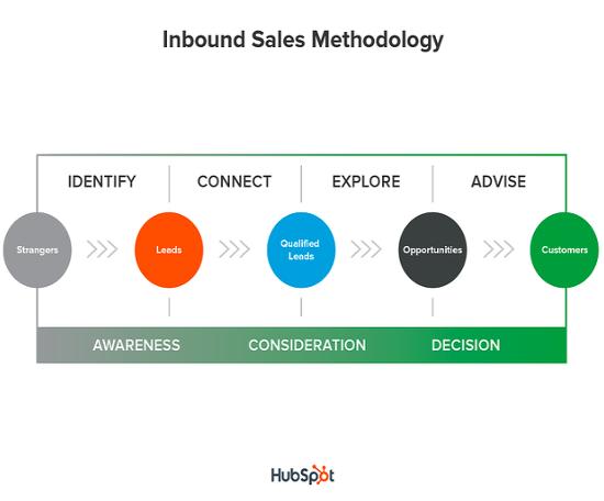 inbound-sales-methodology