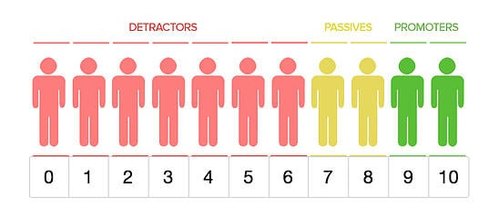 net-promoter-score-scale