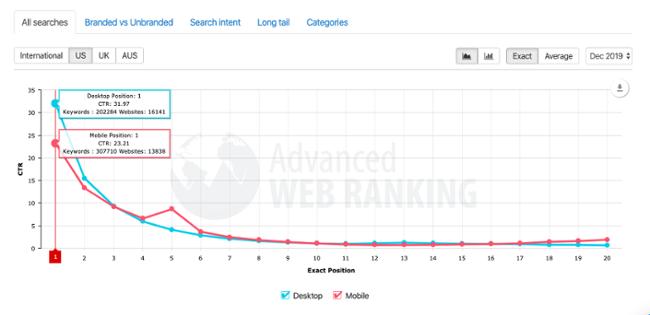 serp-ctr-advanced-web-ranking-research-1
