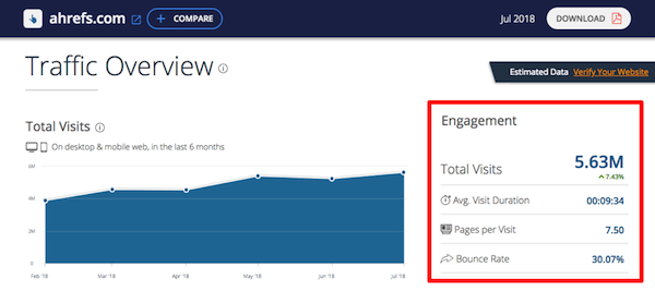 similarweb-traffic-ahrefs