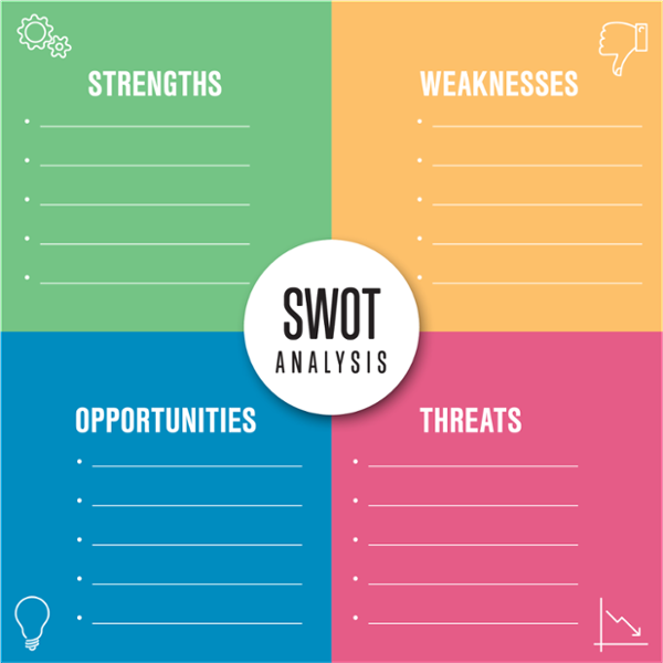 What Is a SWOT Analysis? What You Need to Know (+Examples
