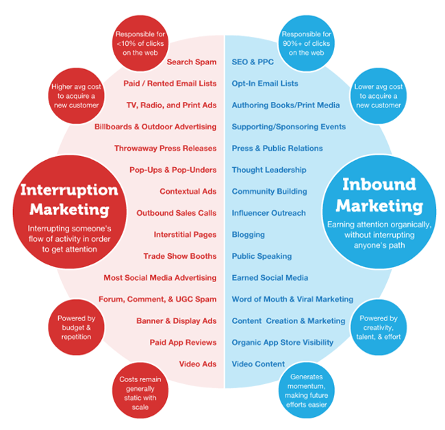what-is-inbound-marketing-graphic-1