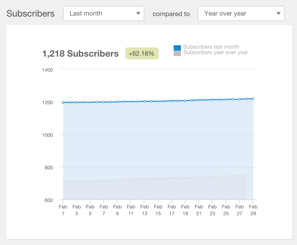 Year-over-year, Identropy experienced a 62% increase in blog subscribers