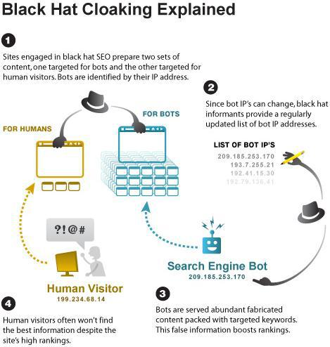 Cloaking black hat SEO