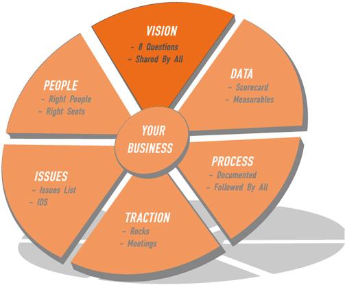 company vision using EOS