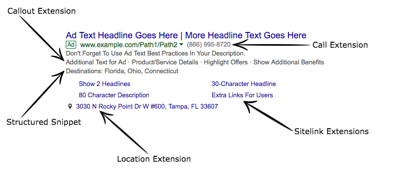 Ad Extensions to improve click-through rate
