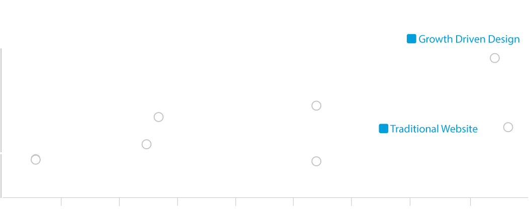 GDD-chart.png