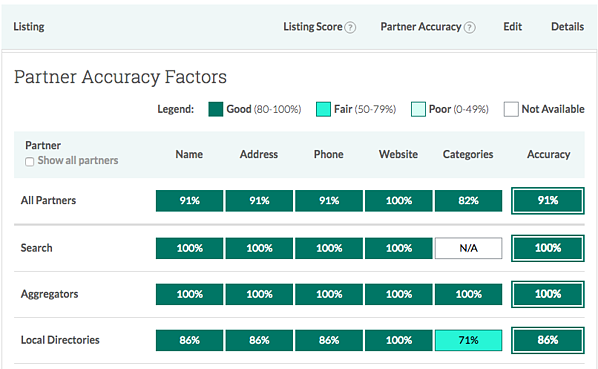 Moz Local dashboard accuracy factors