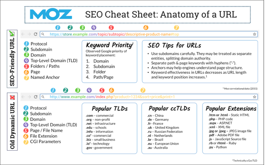 Moz SEO URL Cheat Sheet