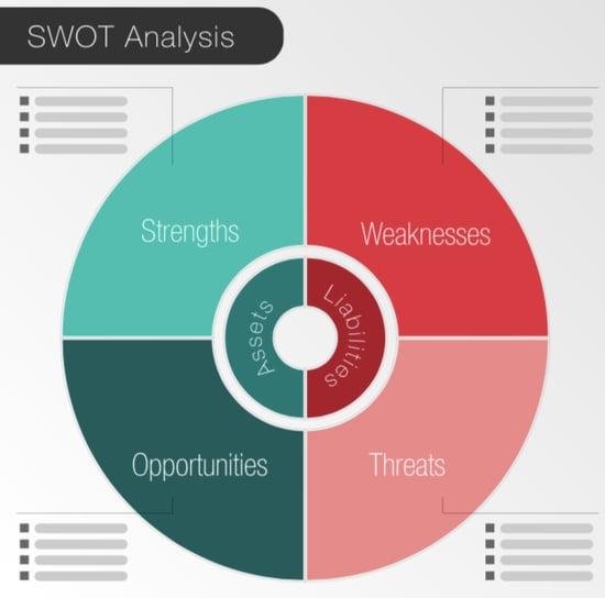 SWOT-analysis-pie-chart-graphic