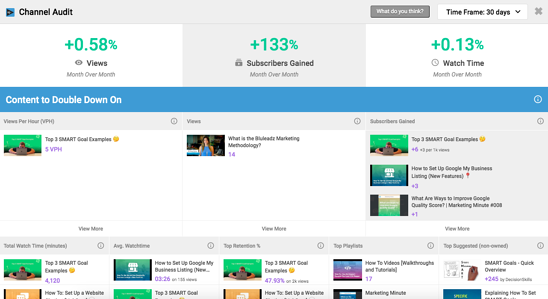 vidIQ Channel Audit, including popular content, competition and video retention data.