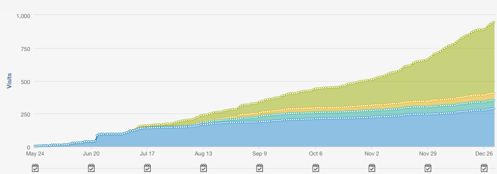 Spike in website traffic after first year of working together