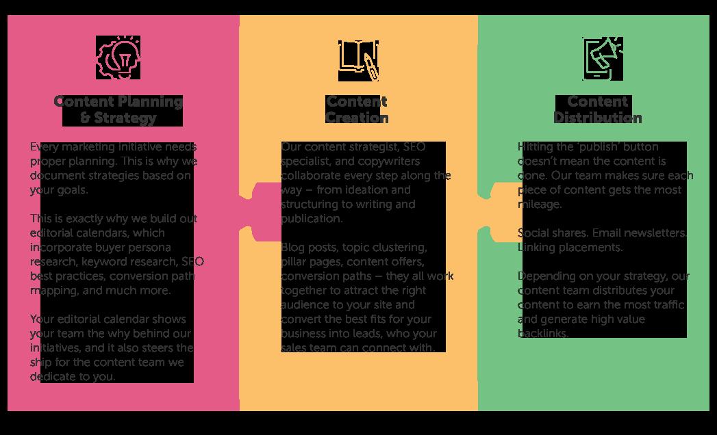 content-services-process