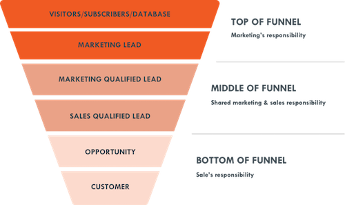 nurturing leads down the funnel