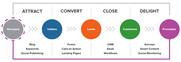 inbound-methodology-graphic