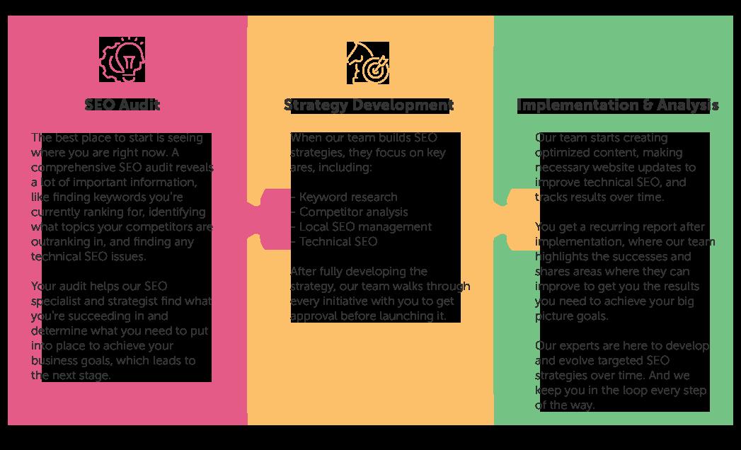 seo-services-process-2