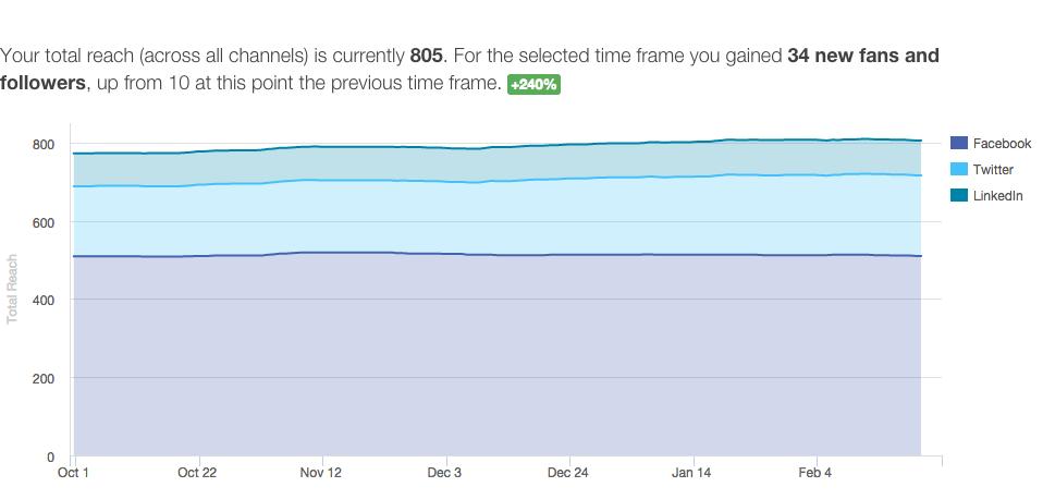 Rastrac's social reach increase.
