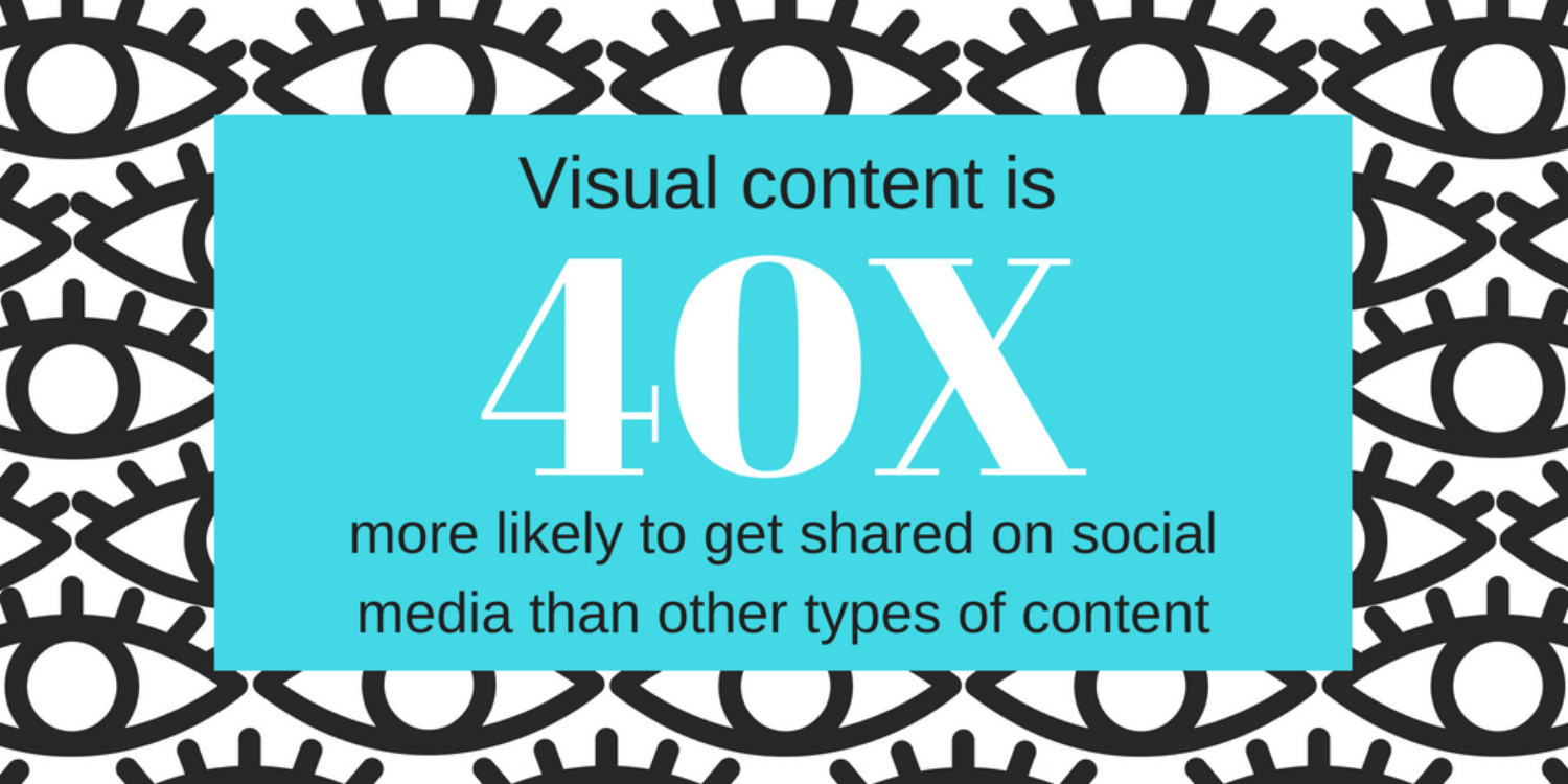 Visual content gets shared more