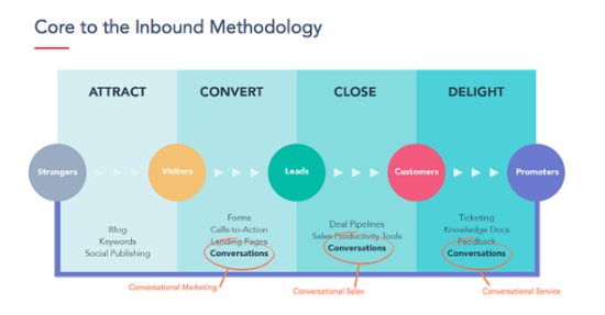 core-inbound-methodology