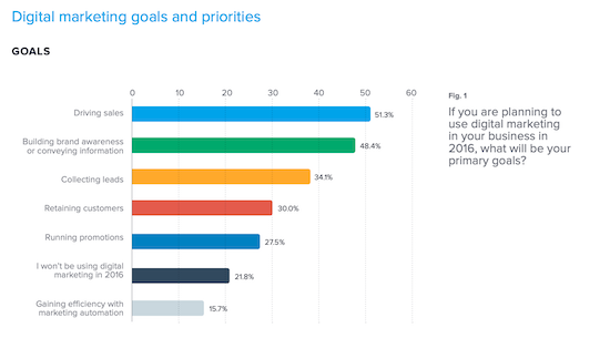 digital-marketing-small-business-priorities