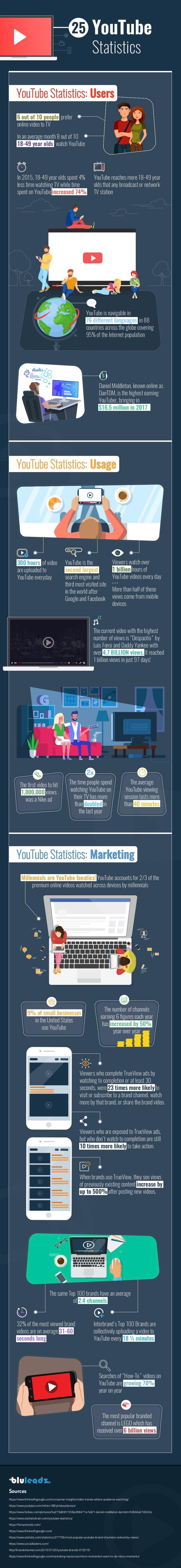 BLU_074_INF - 25 YouTube Statistics of 2017