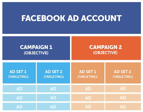 facebook ad account structure