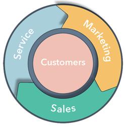 flywheel - marketing and sales