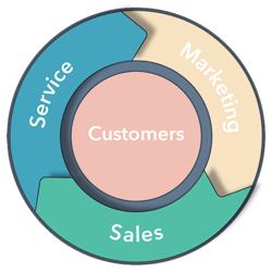 flywheel - sales and service