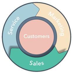 flywheel - sales