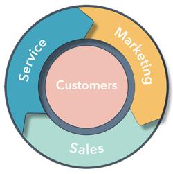 flywheel - service and marketing