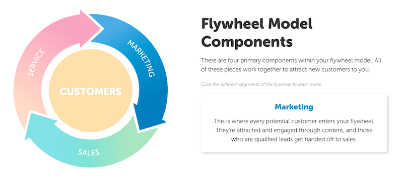 flywheel-marketing-segment