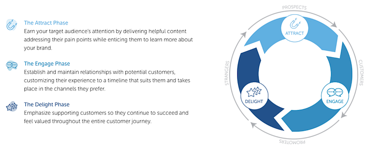 flywheel-and-inbound-phases