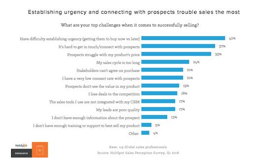 hubspot-sales-challenges-graph